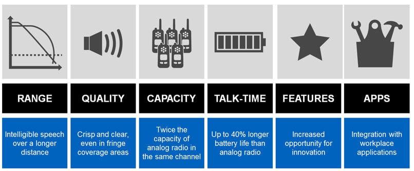 Digital Radio Benefits