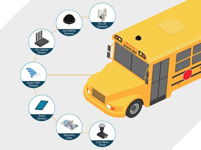 USAT Corp - School Bus Mobile Hot Spot